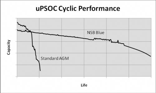 [Imagen: batterie-Northstar-PSOC.png]